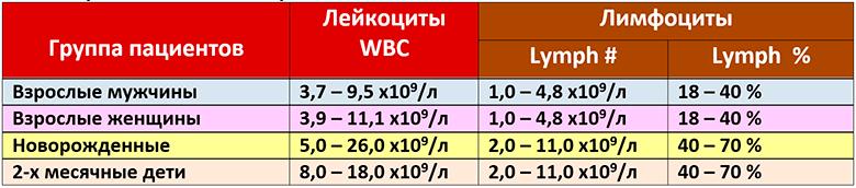 Таблица референсных значений лейкоцитов