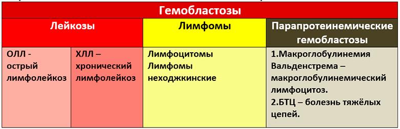 Злокачественный лимфоцитоз таблица
