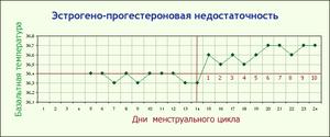 График температуры базальной - фото