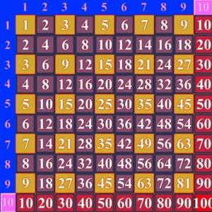 умножение таблица пифагора
