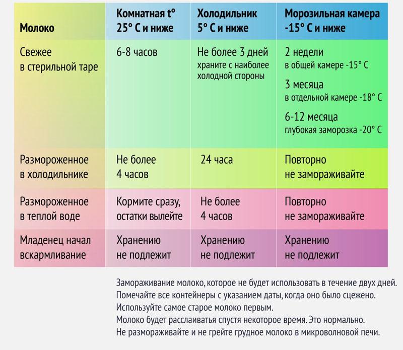 Температура хранения грудного молока и срок годности