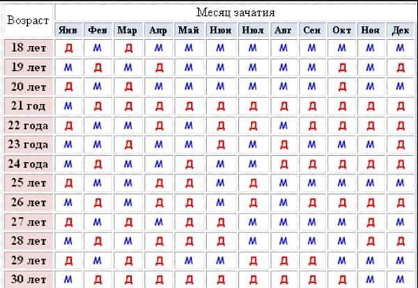 Китайская таблица определения пола ребенка без УЗИ