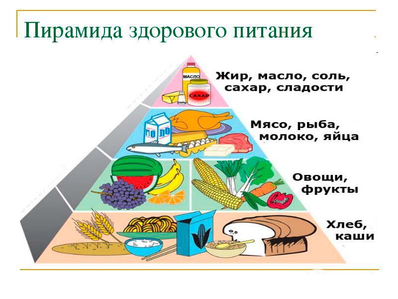Пирамида здорового питания для кормящей мамы