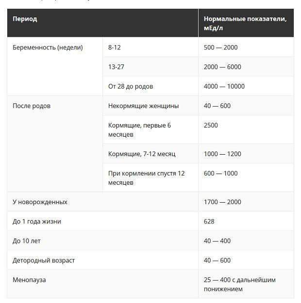 Анализ крови на пролактин мужчинам