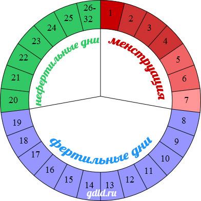 Календарный метод контрацепции - метод Огино-Кнауса