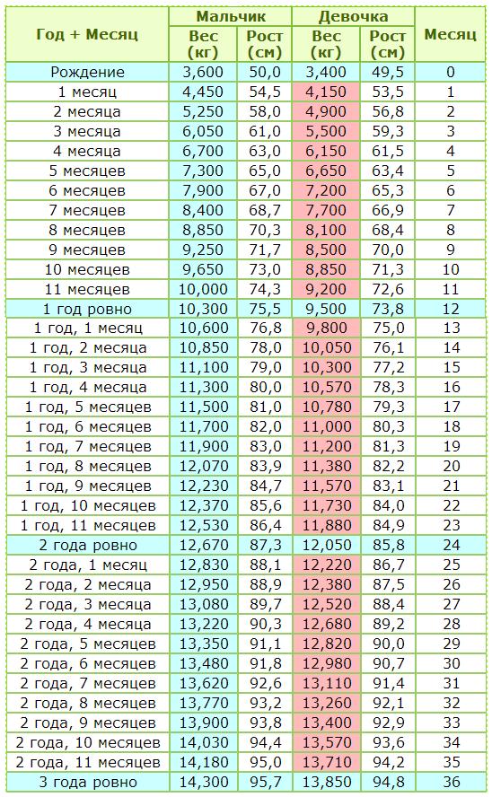 Таблица веса и роста детей от 0 до 3 лет
