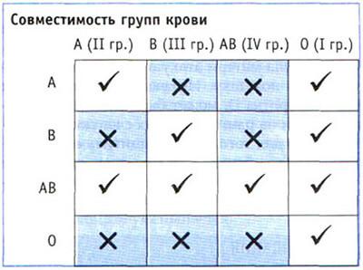 совместимость групп крови для зачатия таблица