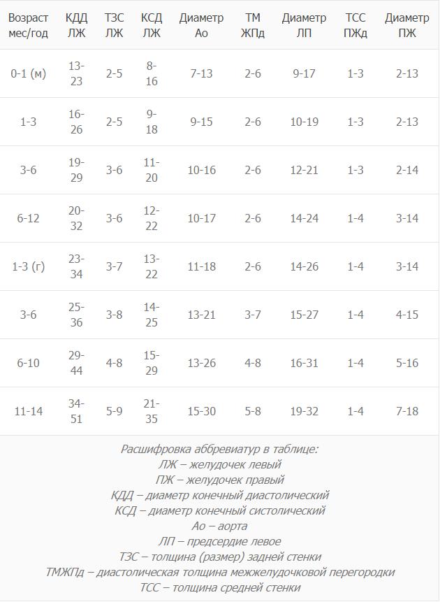 Результаты УЗИ сердца в таблице