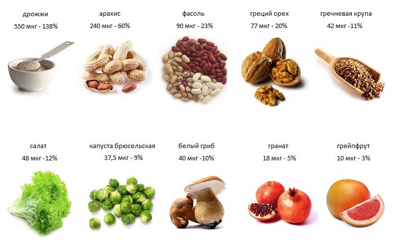 полезные продукты с фолиевой кислотой