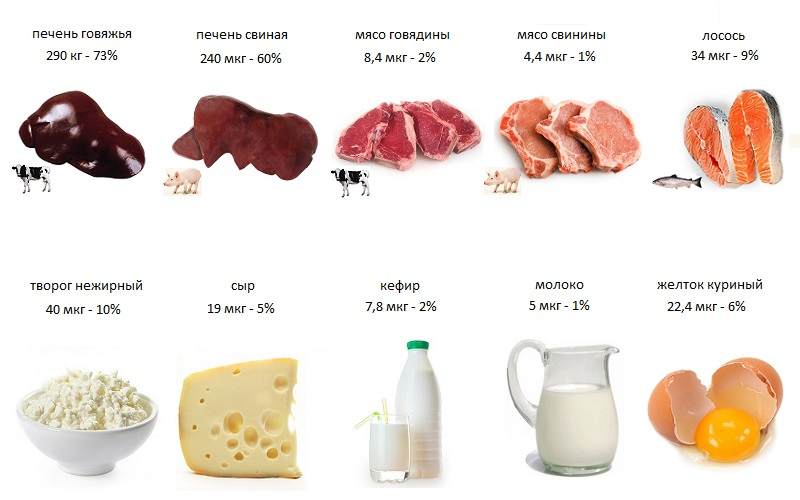 продукты с фолиевой кислотой
