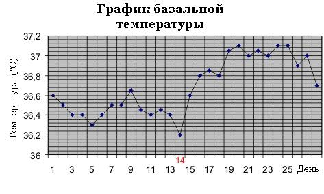 График базальной температуры 28-дневного менструального цикла. Автор: Tatata