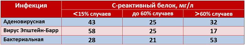 Повышен СРБ